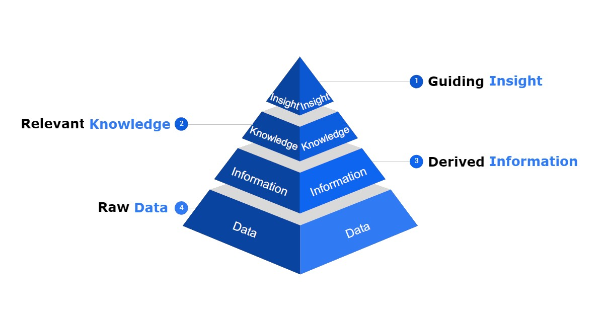 Data literacy pyramid